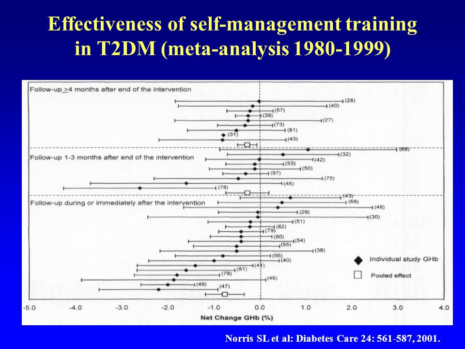 Effectiveness of self-management training in T2DM (meta-analysis 1980-1999)