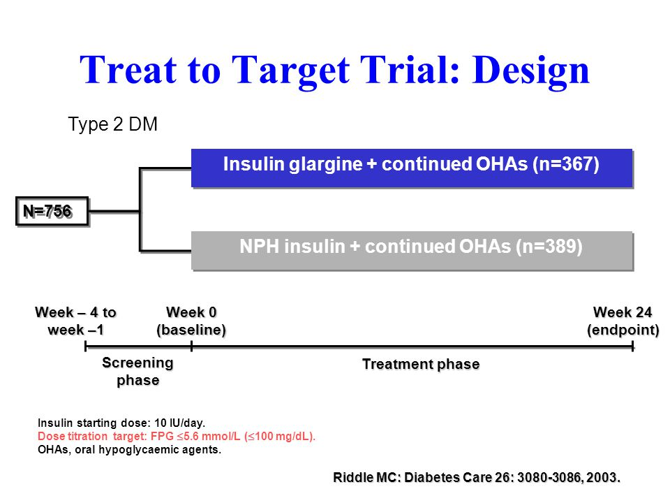 Treat to Target Trial: Design