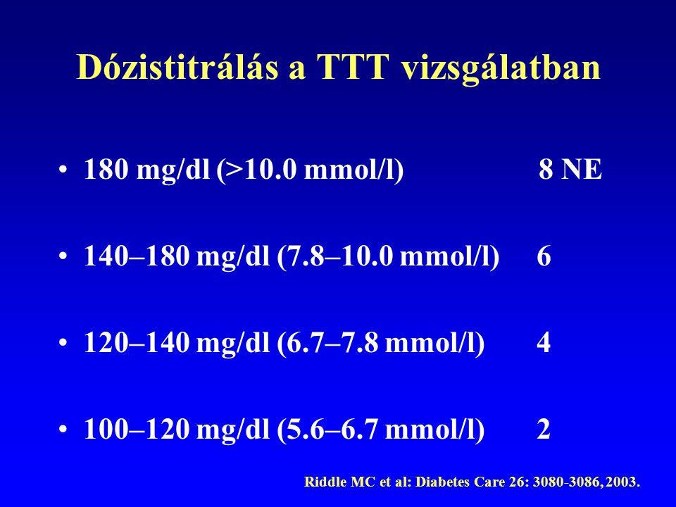 Dózistitrálás a TTT vizsgálatban