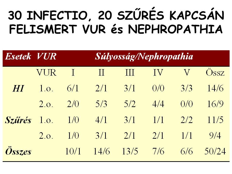 30 INFECTIO, 20 SZŰRÉS KAPCSÁN FELISMERT VUR és NEPHROPATHIA