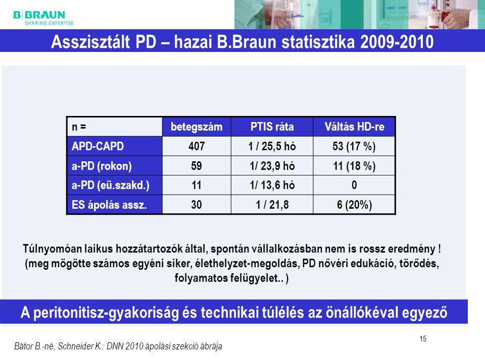 Asszisztált PD – hazai B.Braun statisztika 2009-2010