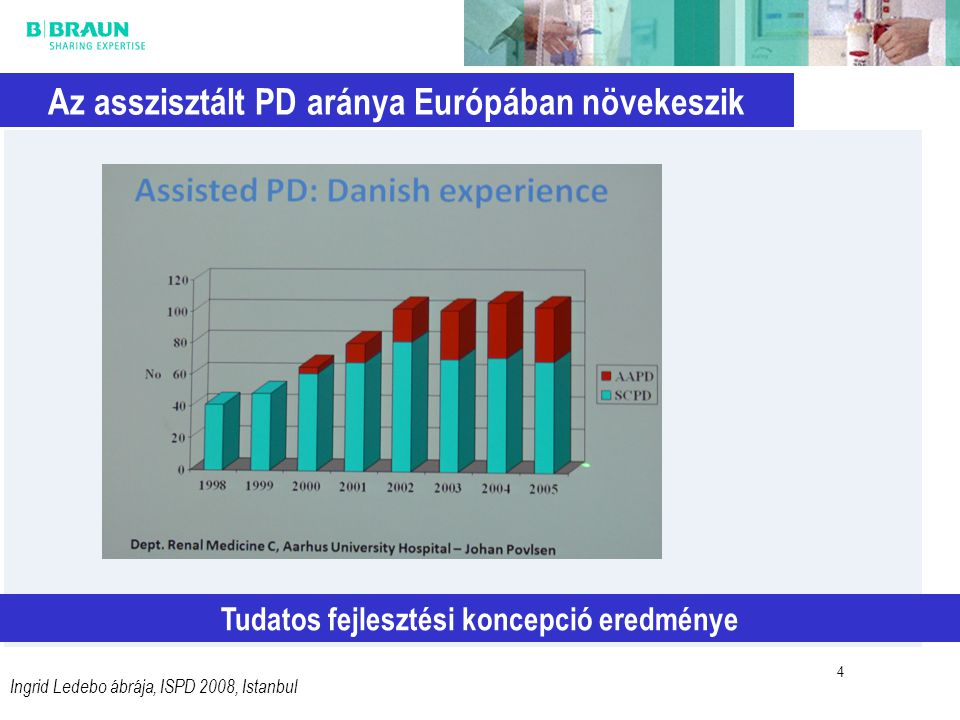 Az asszisztált PD aránya Európában növekeszik