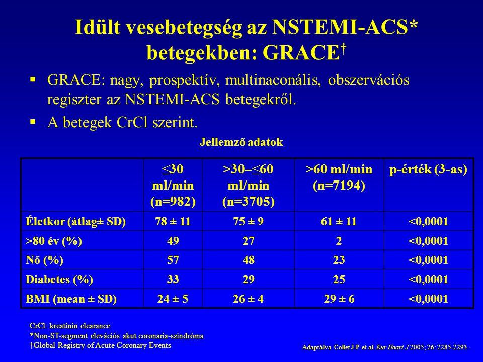 Idült vesebetegség az NSTEMI-ACS* betegekben: GRACE†