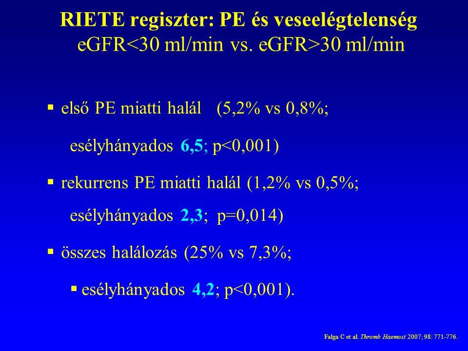 RIETE regiszter: PE és veseelégtelenség eGFR<30 ml/min vs