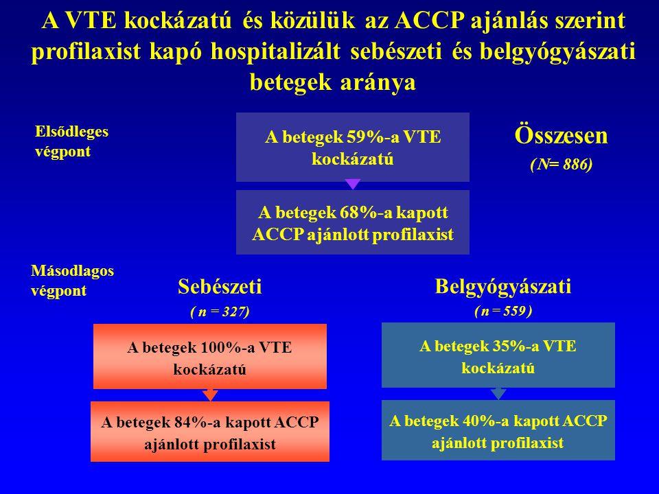 A VTE kockázatú és közülük az ACCP ajánlás szerint profilaxist kapó hospitalizált sebészeti és belgyógyászati betegek aránya