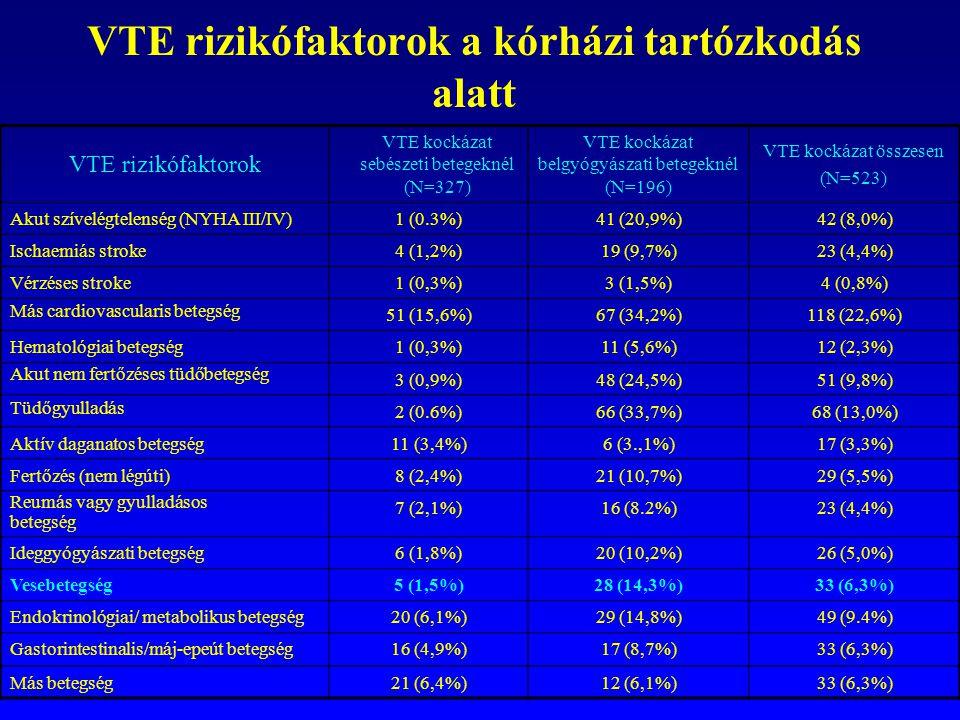 VTE rizikófaktorok a kórházi tartózkodás alatt