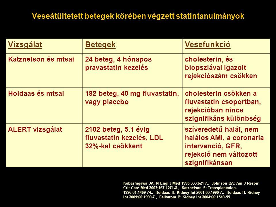 Veseátültetett betegek körében végzett statintanulmányok