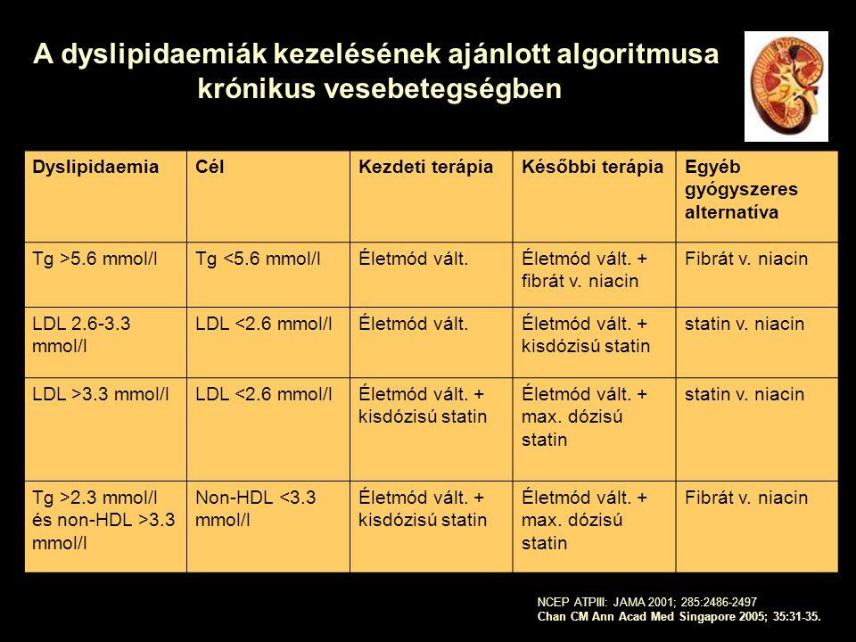 A dyslipidaemiák kezelésének ajánlott algoritmusa