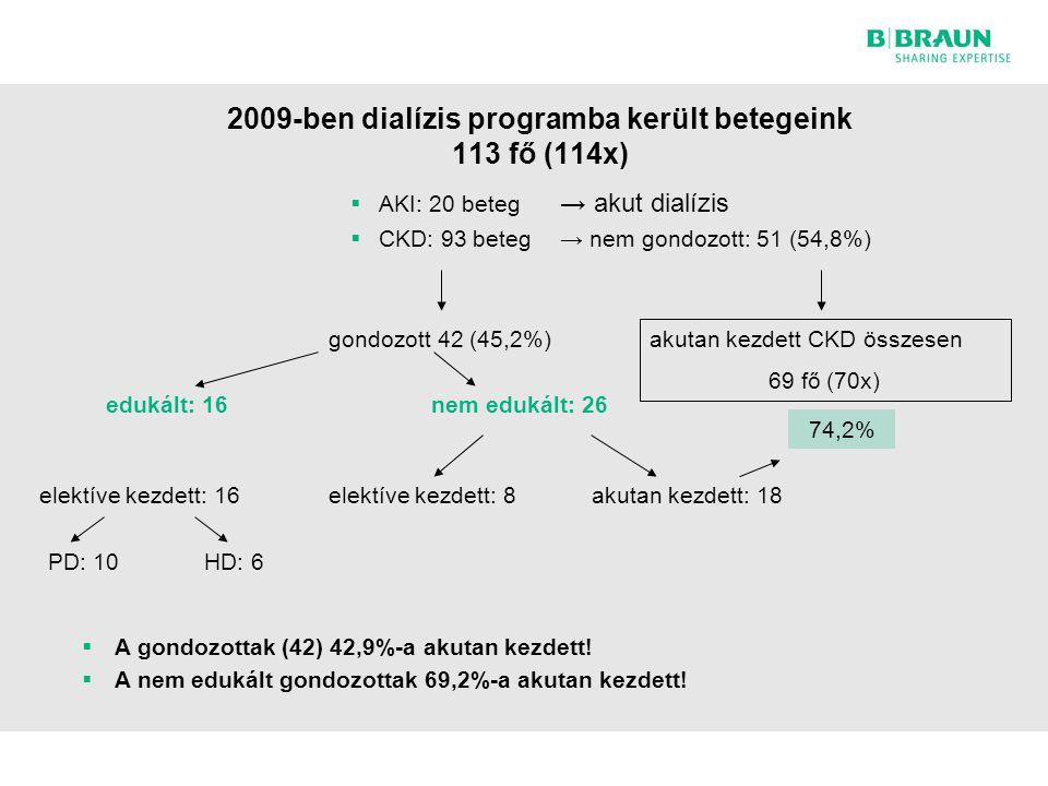 2009-ben dialízis programba került betegeink 113 fő (114x)
