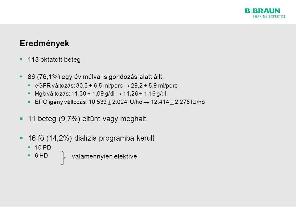 Eredmények 11 beteg (9,7%) eltűnt vagy meghalt