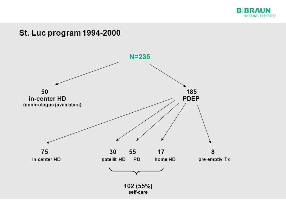 St. Luc program 1994-2000 N=235. 50 185 in-center HD PDEP (nephrologus javaslatára)