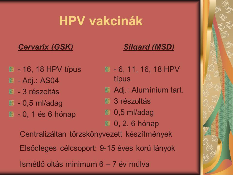 HPV vakcinák Cervarix (GSK) - 16, 18 HPV típus - Adj.: AS04