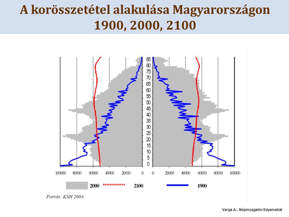 A korösszetétel alakulása Magyarországon