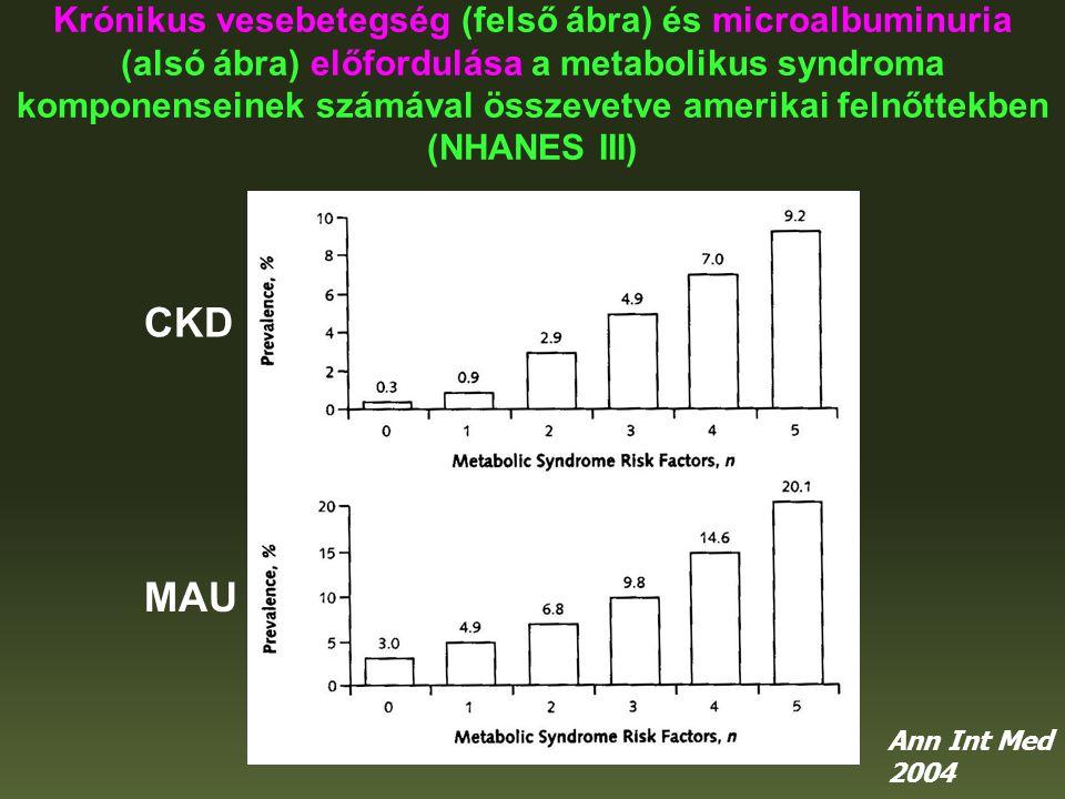 Krónikus vesebetegség (felső ábra) és microalbuminuria (alsó ábra) előfordulása a metabolikus syndroma komponenseinek számával összevetve amerikai felnőttekben (NHANES III)