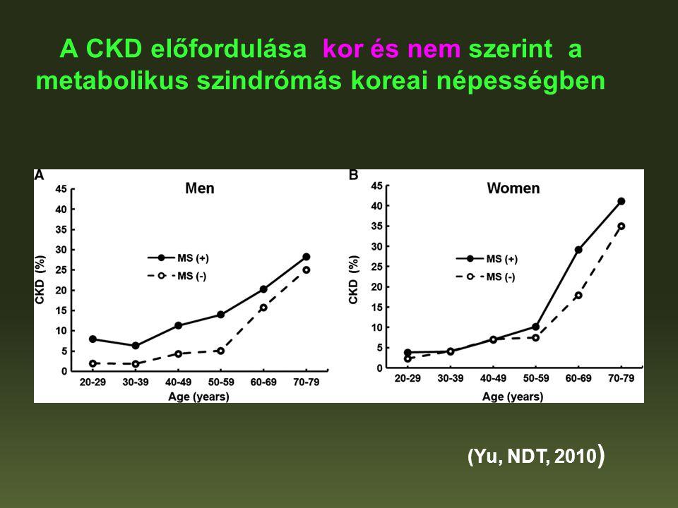 A CKD előfordulása kor és nem szerint a metabolikus szindrómás koreai népességben