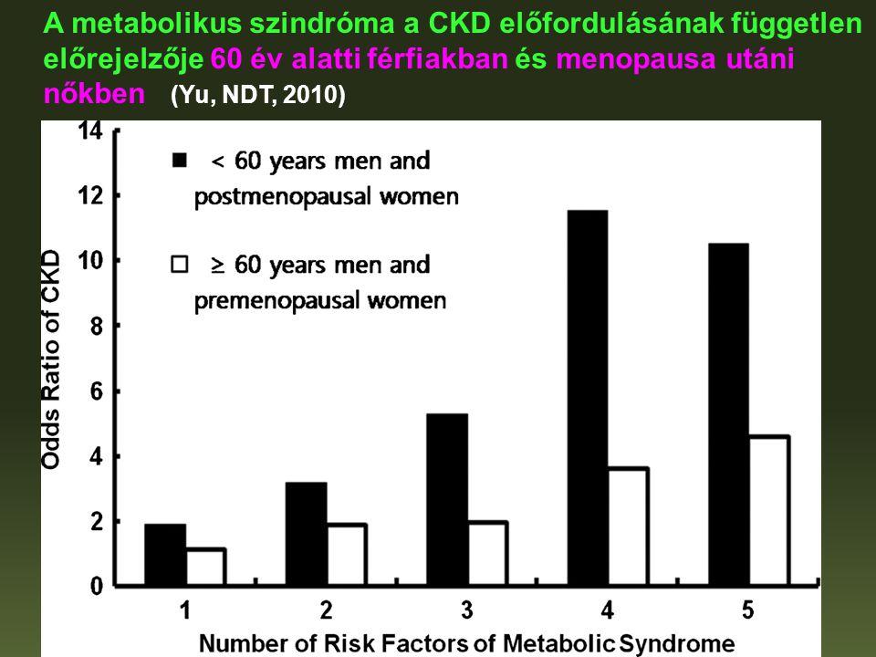 A metabolikus szindróma a CKD előfordulásának független előrejelzője 60 év alatti férfiakban és menopausa utáni nőkben (Yu, NDT, 2010)