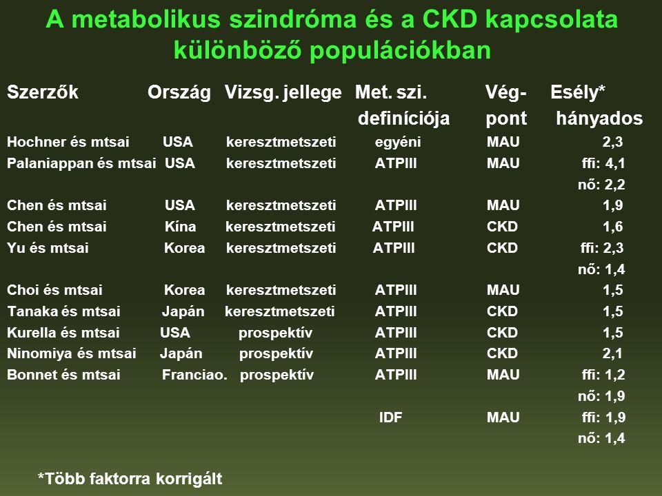 A metabolikus szindróma és a CKD kapcsolata különböző populációkban