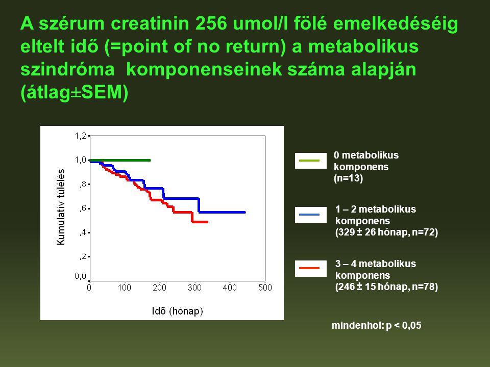 A szérum creatinin 256 umol/l fölé emelkedéséig eltelt idő (=point of no return) a metabolikus szindróma komponenseinek száma alapján (átlag±SEM)
