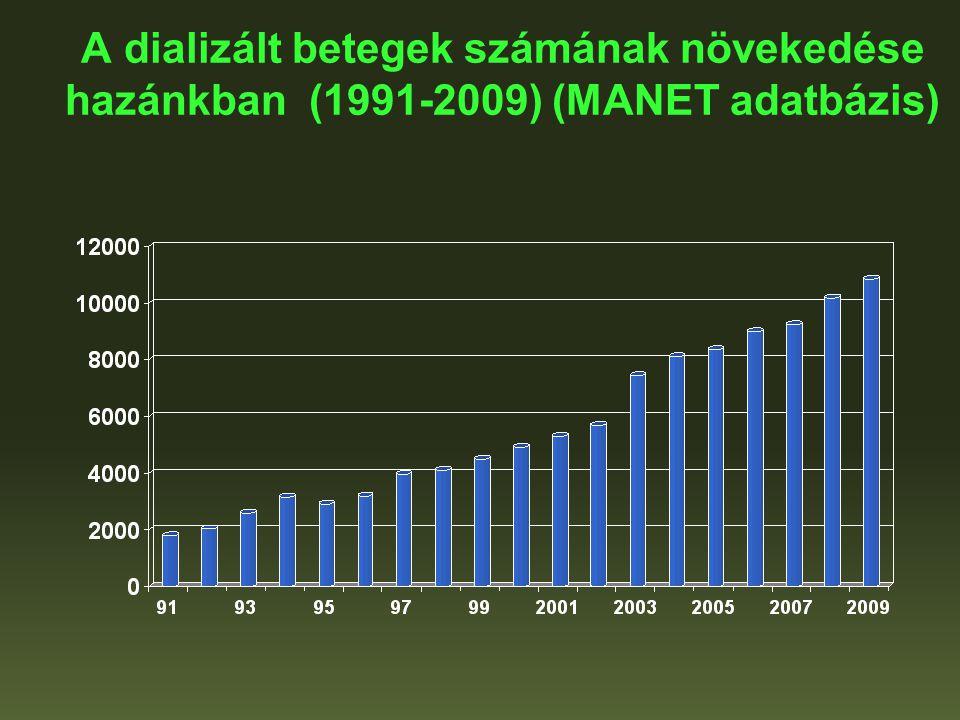 A dializált betegek számának növekedése hazánkban (1991-2009) (MANET adatbázis)