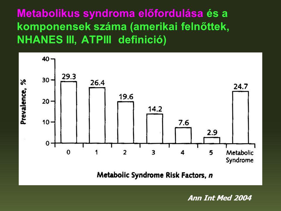 Metabolikus syndroma előfordulása és a komponensek száma (amerikai felnőttek, NHANES III, ATPIII definició)