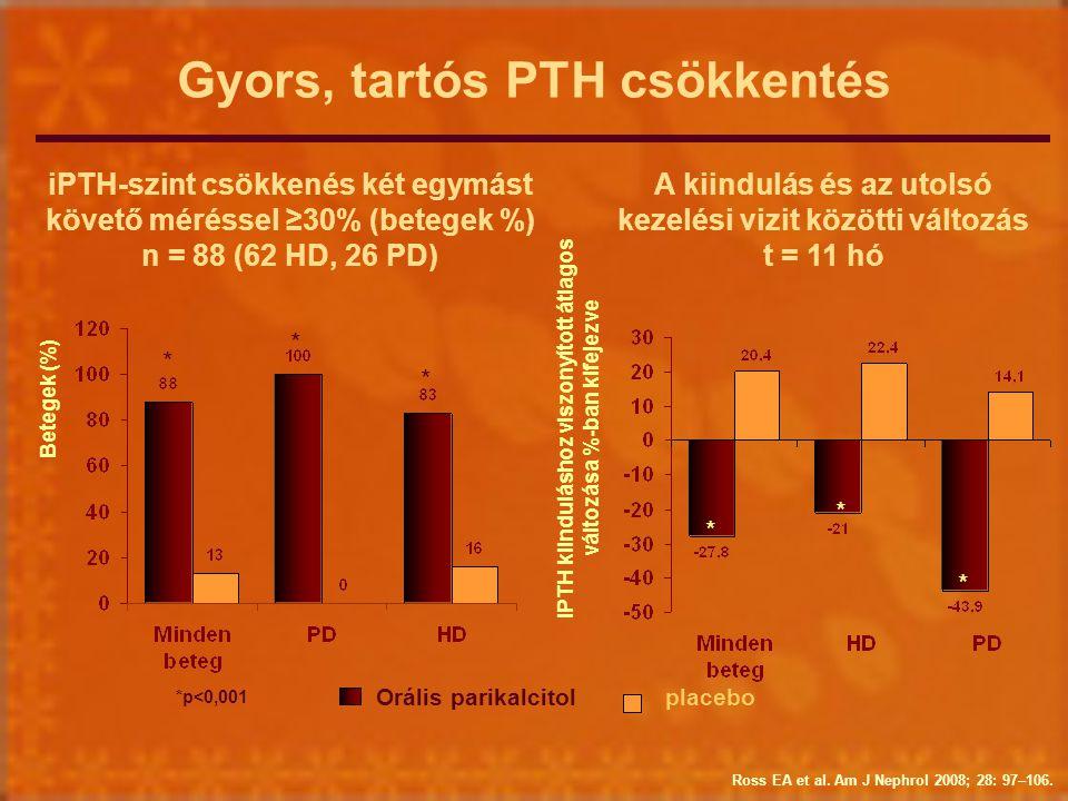 Gyors, tartós PTH csökkentés