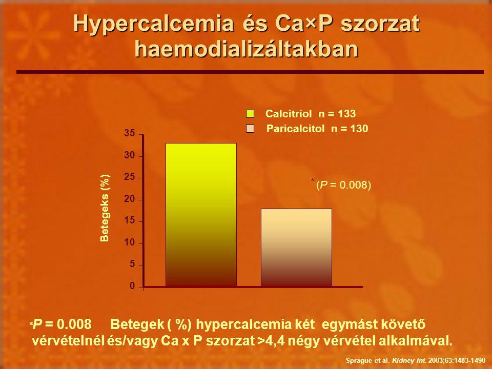 Hypercalcemia és Ca×P szorzat haemodializáltakban