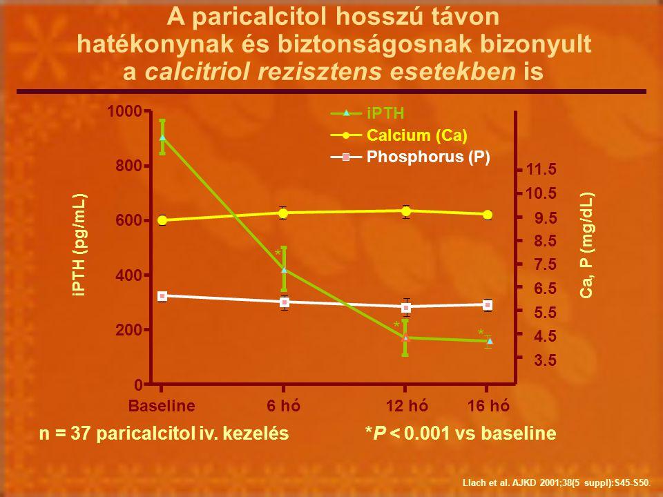 A paricalcitol hosszú távon hatékonynak és biztonságosnak bizonyult a calcitriol rezisztens esetekben is