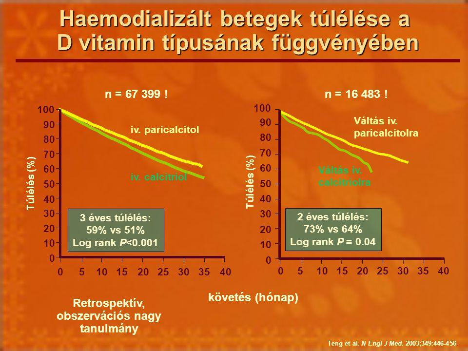 Haemodializált betegek túlélése a D vitamin típusának függvényében