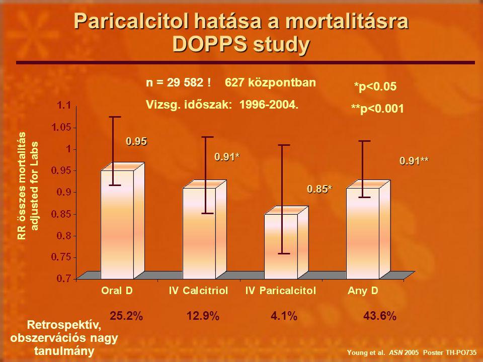 Paricalcitol hatása a mortalitásra DOPPS study