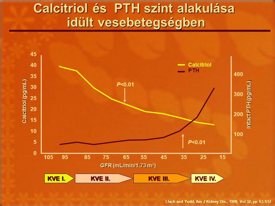 Calcitriol és PTH szint alakulása idült vesebetegségben