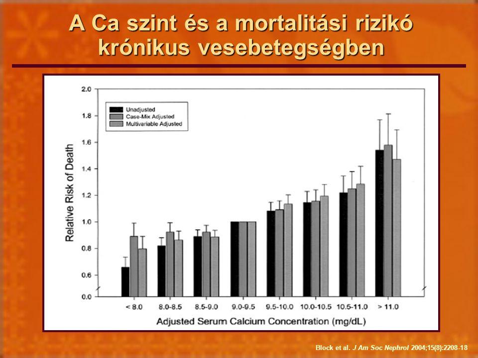 A Ca szint és a mortalitási rizikó krónikus vesebetegségben