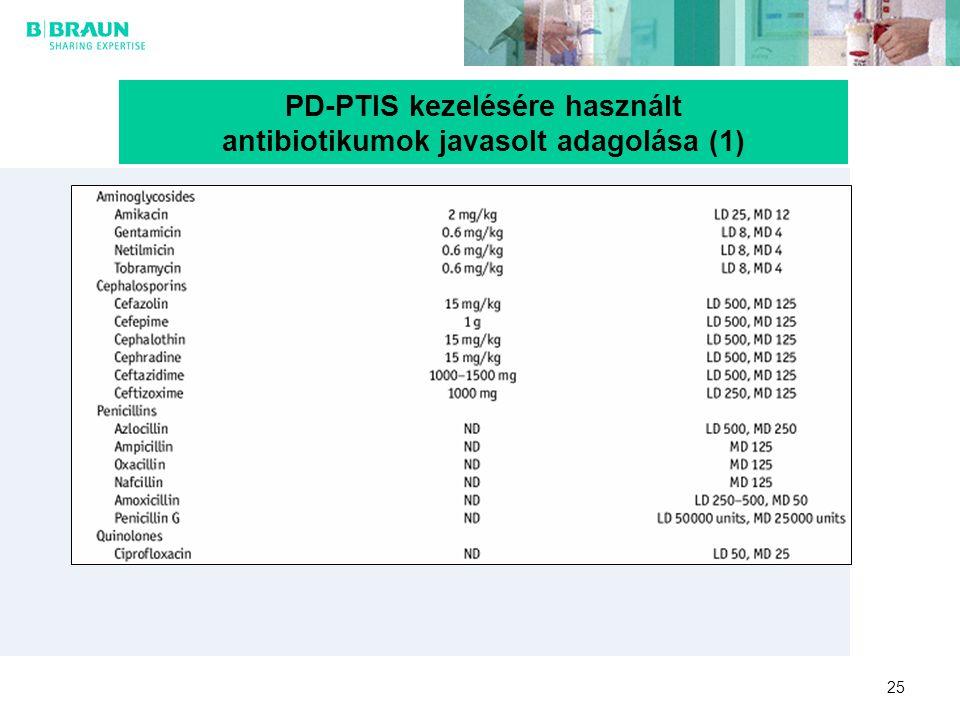PD-PTIS kezelésére használt antibiotikumok javasolt adagolása (1)