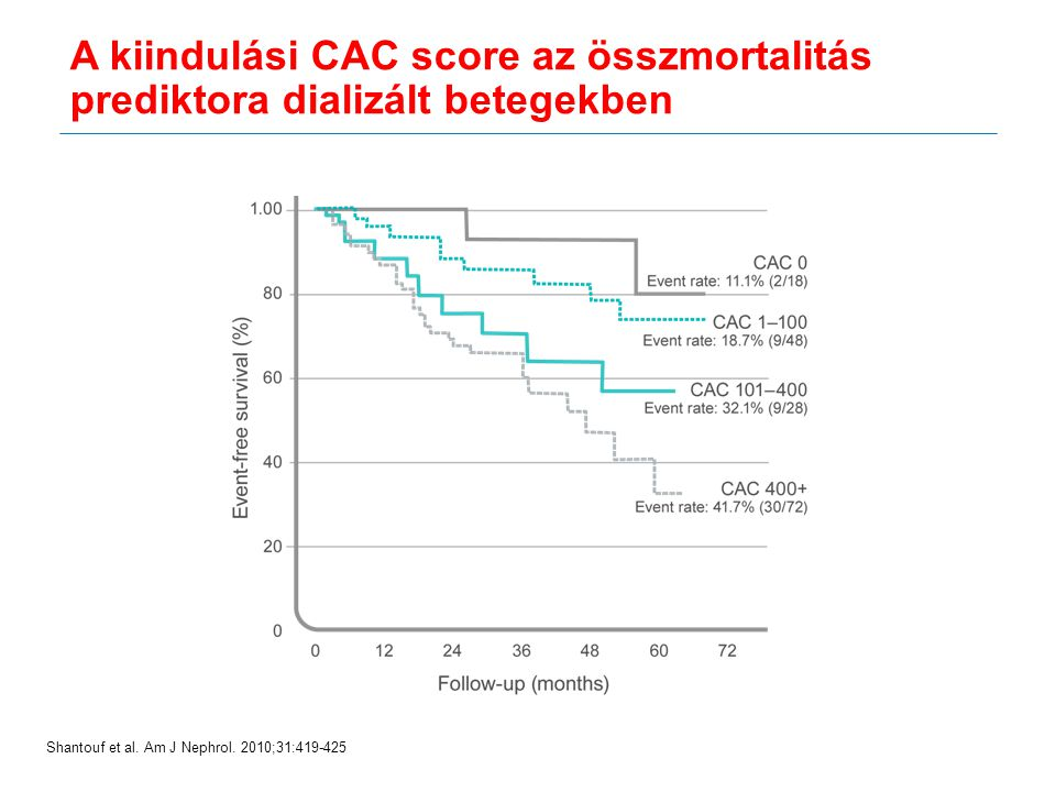 A kiindulási CAC score az összmortalitás prediktora dializált betegekben