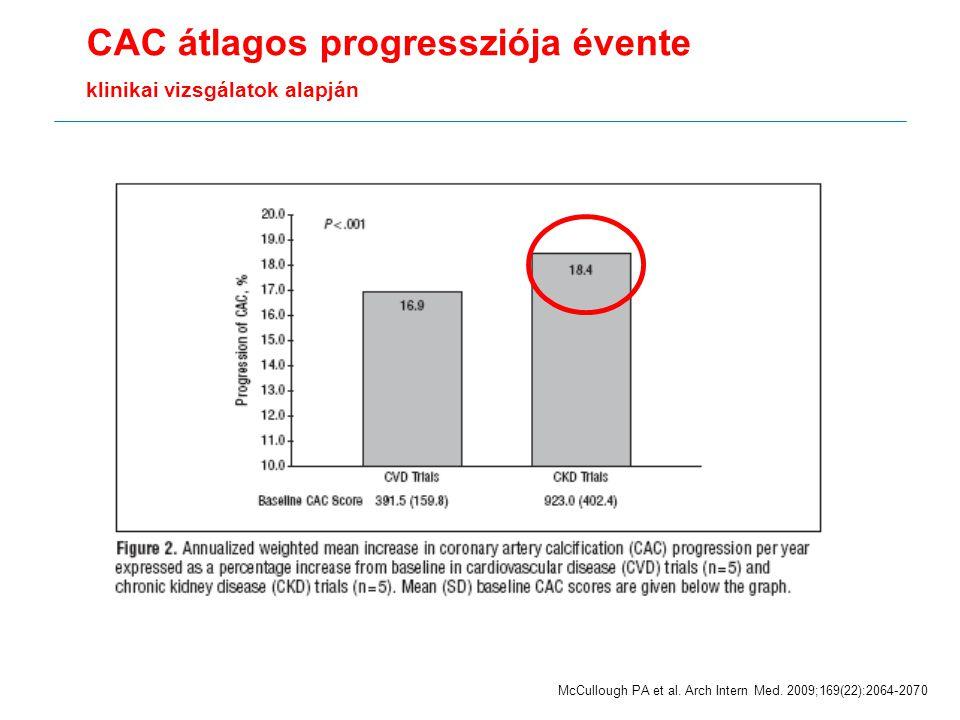 CAC átlagos progressziója évente