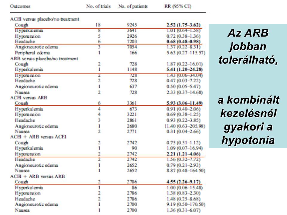 Az ARB jobban tolerálható, a kombinált kezelésnél gyakori a hypotonia
