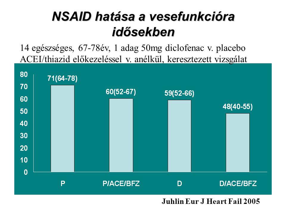NSAID hatása a vesefunkcióra idősekben