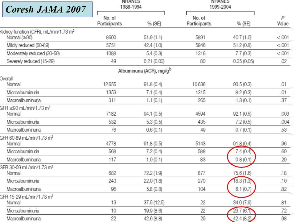 Coresh JAMA 2007