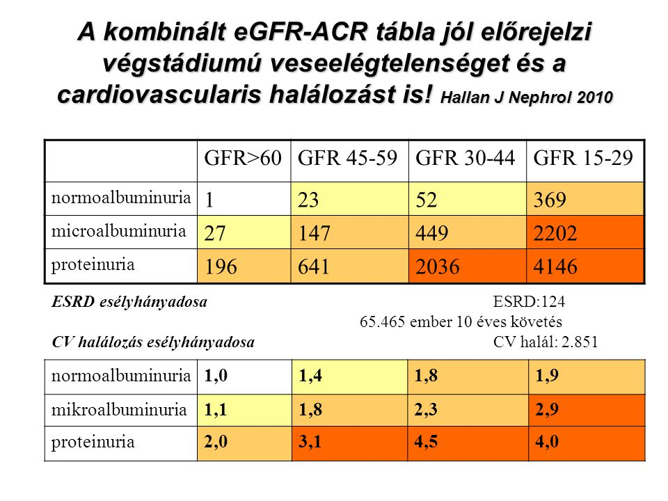 A kombinált eGFR-ACR tábla jól előrejelzi végstádiumú veseelégtelenséget és a cardiovascularis halálozást is! Hallan J Nephrol 2010