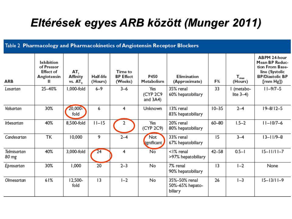 Eltérések egyes ARB között (Munger 2011)