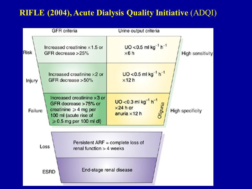 RIFLE (2004), Acute Dialysis Quality Initiative (ADQI)