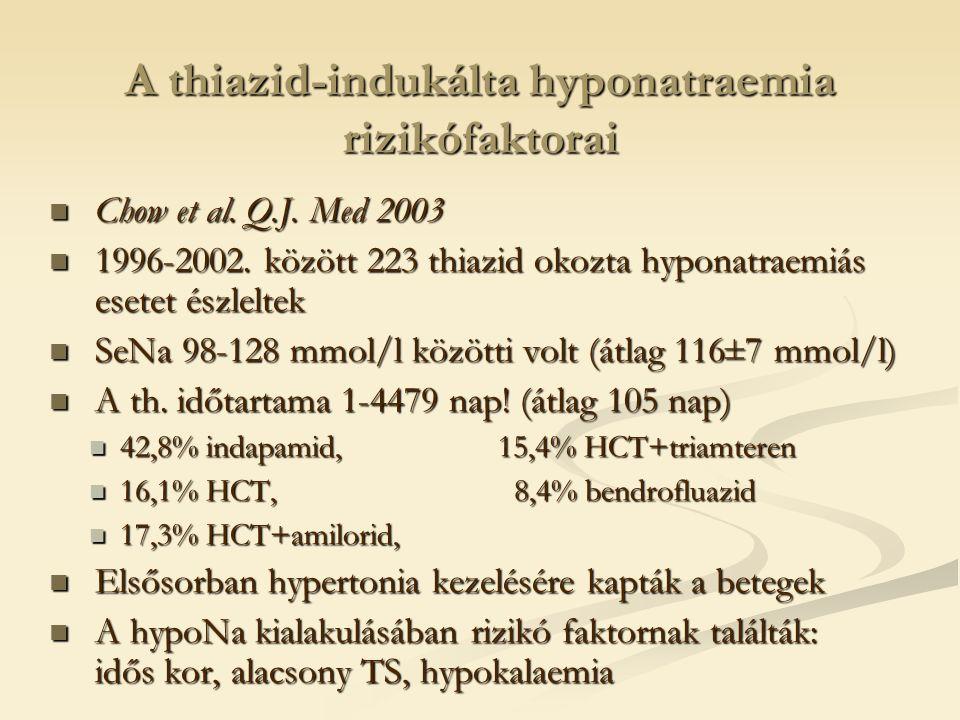 A thiazid-indukálta hyponatraemia rizikófaktorai