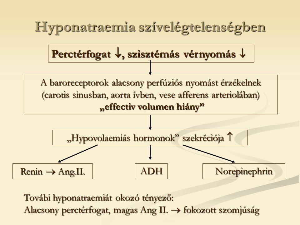 Hyponatraemia szívelégtelenségben