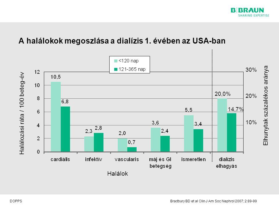 A halálokok megoszlása a dialízis 1. évében az USA-ban