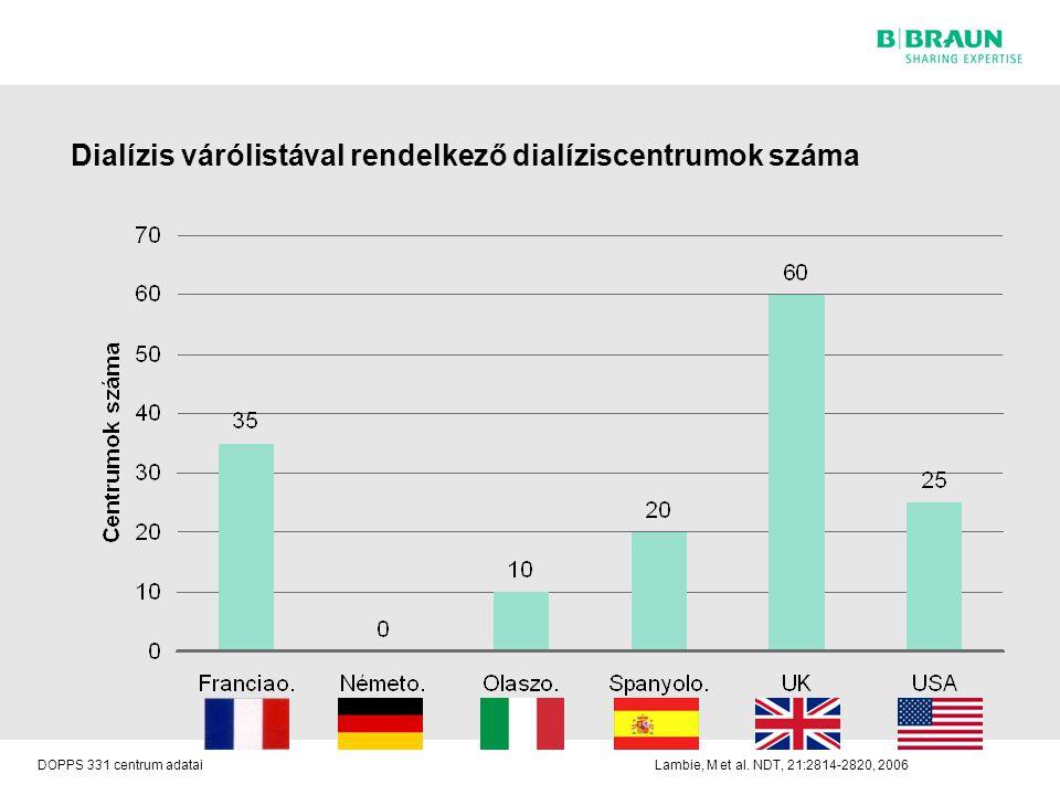 Dialízis várólistával rendelkező dialíziscentrumok száma