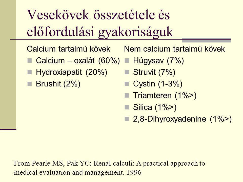 Vesekövek összetétele és előfordulási gyakoriságuk