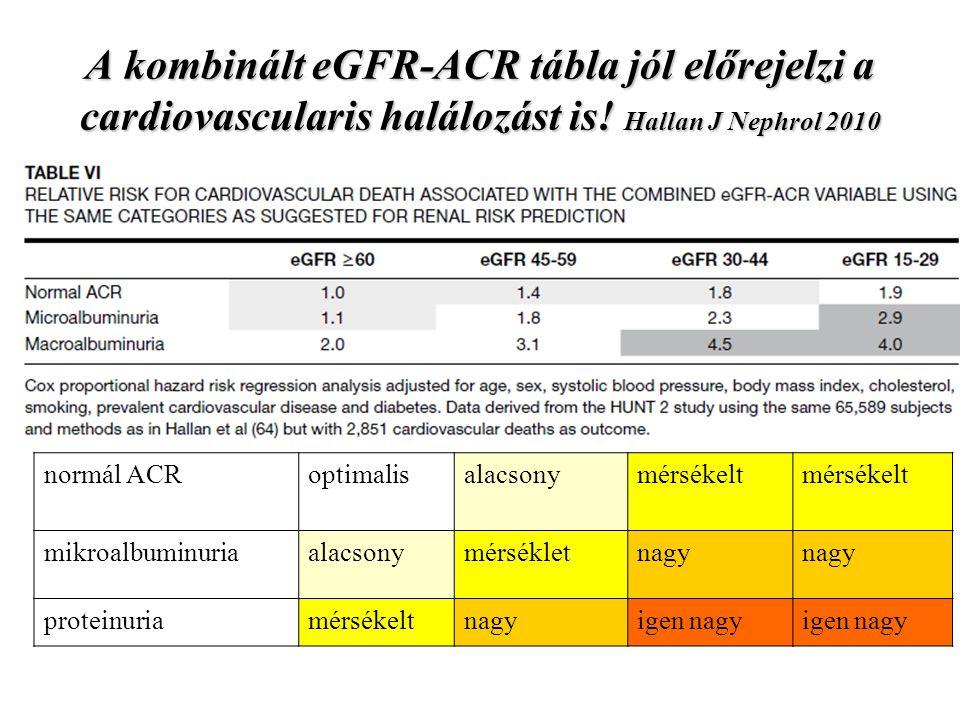 A kombinált eGFR-ACR tábla jól előrejelzi a cardiovascularis halálozást is! Hallan J Nephrol 2010