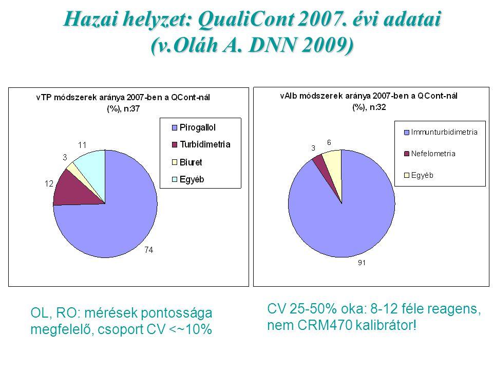Hazai helyzet: QualiCont 2007. évi adatai (v.Oláh A. DNN 2009)