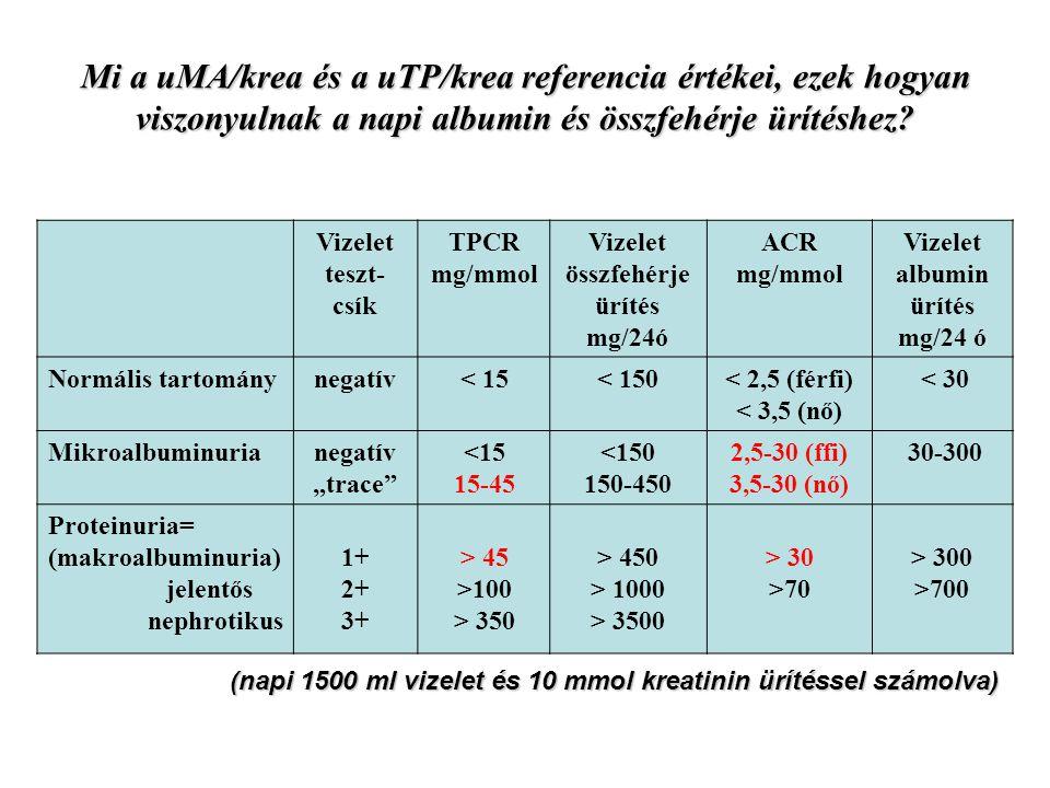 Mi a uMA/krea és a uTP/krea referencia értékei, ezek hogyan viszonyulnak a napi albumin és összfehérje ürítéshez