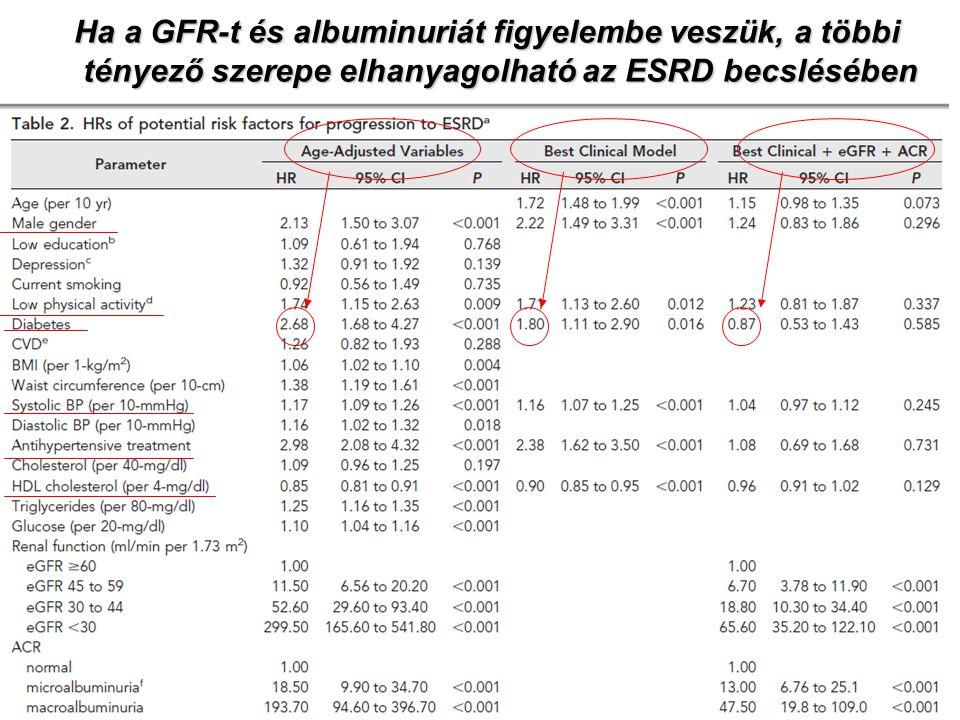 Ha a GFR-t és albuminuriát figyelembe veszük, a többi