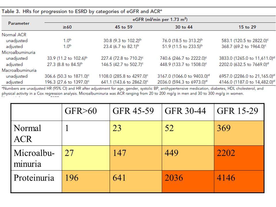 GFR>60 GFR 45-59. GFR 30-44. GFR 15-29. Normal ACR. 1. 23. 52. 369. Microalbu-minuria. 27.